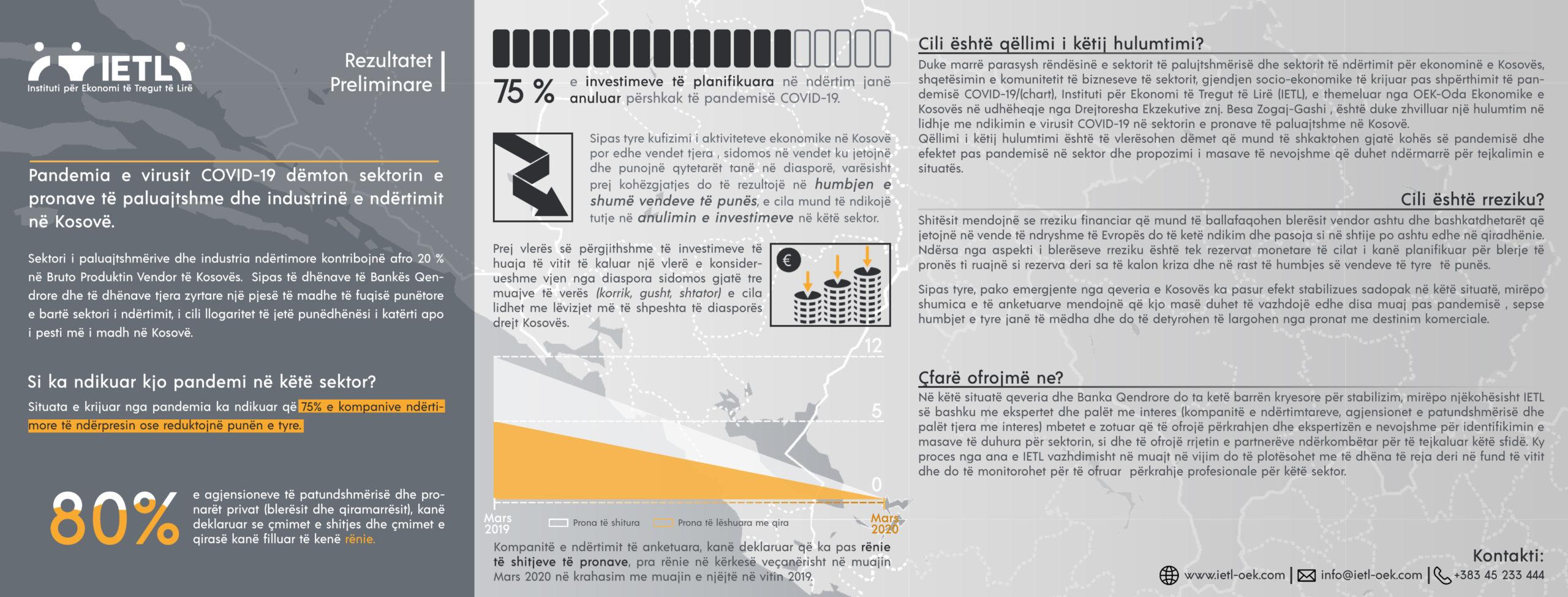 Pandemia e virusit COVID-19 dëmton sektorin e pronave të paluajtshme dhe industrinë e ndërtimit në Kosovë